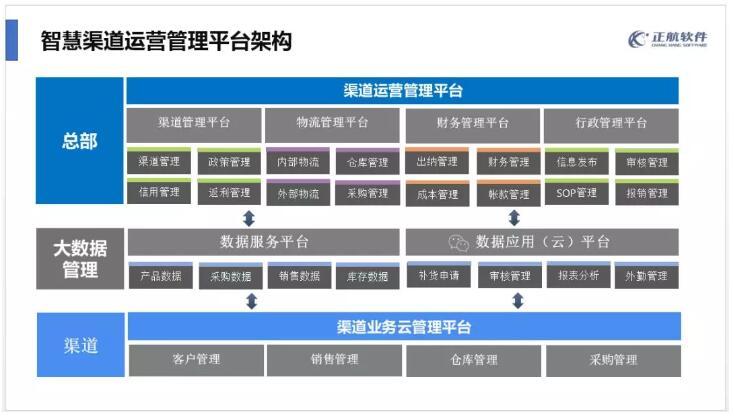 智慧渠道运营管理平台架构