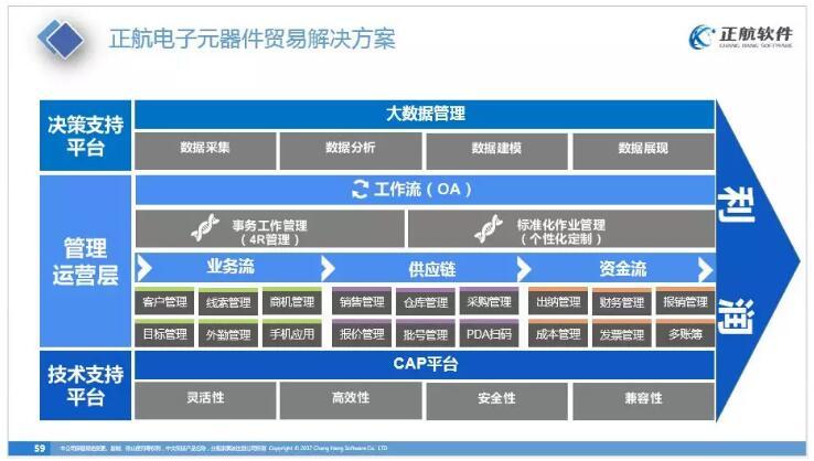电子元器件贸易行业解决方案