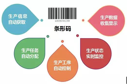 生产条形码