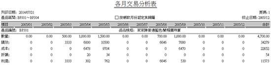 正航ERP系统各月交易分析表