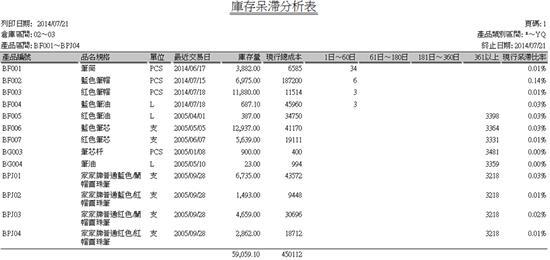 正航ERP系统库存呆滞分析表