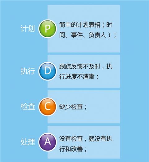 传统PDCA循环
