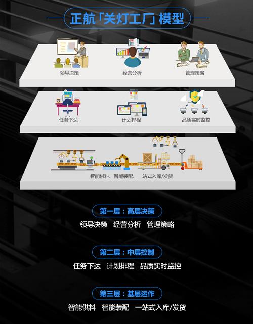 """正航""""关灯工厂"""",帮助企业工厂数字化"""