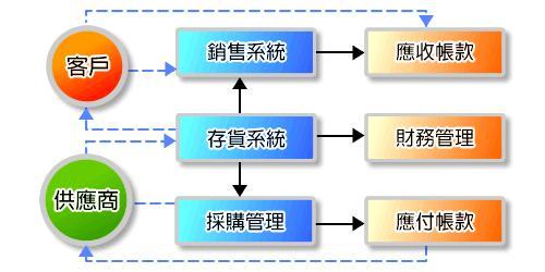 企业供应链流程