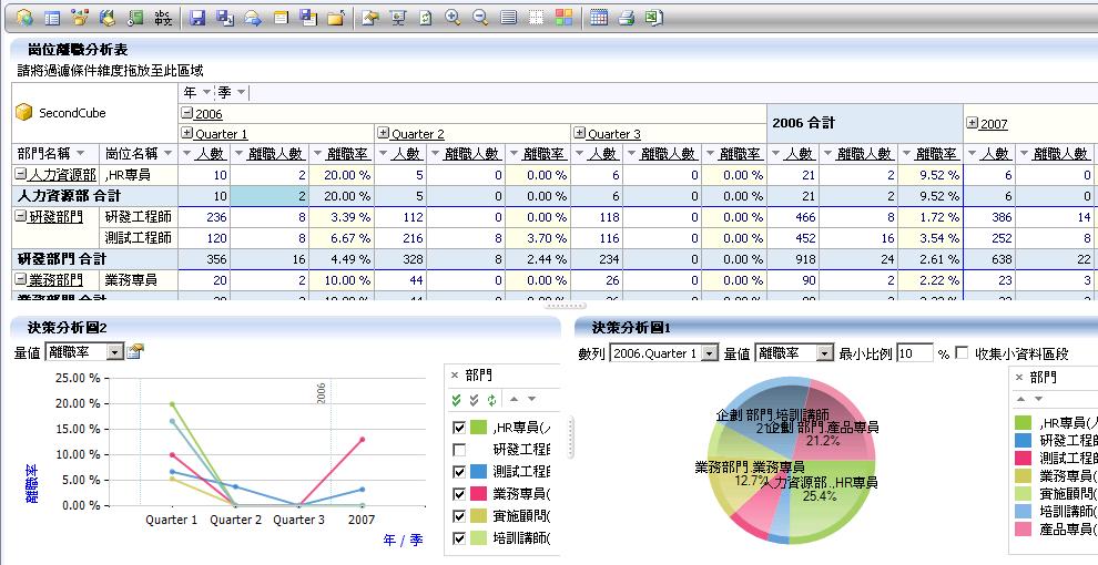 离职率分析