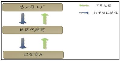 正航软件协同订单的经典业务模型的订单管理流程