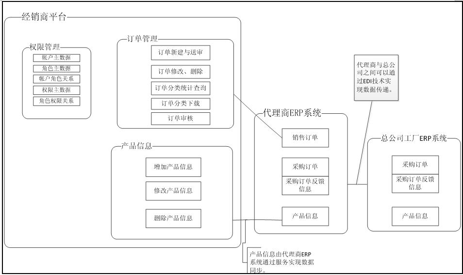 正航软件 解决协同订单的系统模型