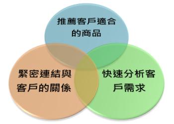 正航软件客户管理系统