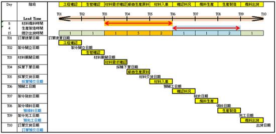 生产制造规划的日期时间管制图