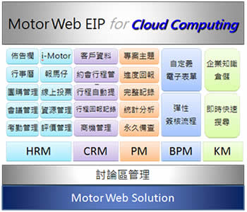正航Web EIP讨论区管理