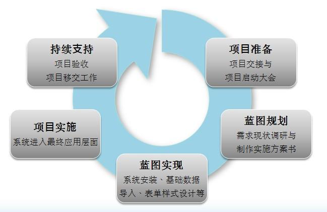 正航ERP五阶段