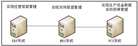 图1 工厂管理方案总体架构