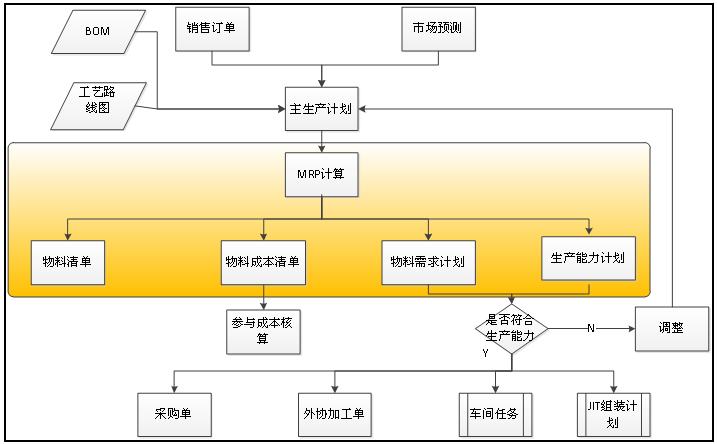 图2 基于ERP的工厂管理方案中的总体流程图