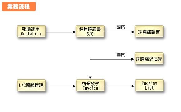 国际贸易案例流程
