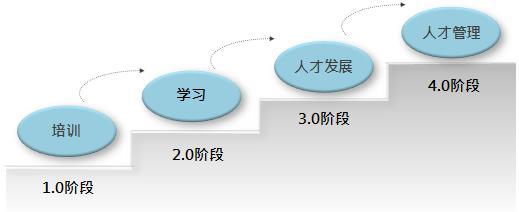 培训四个阶段