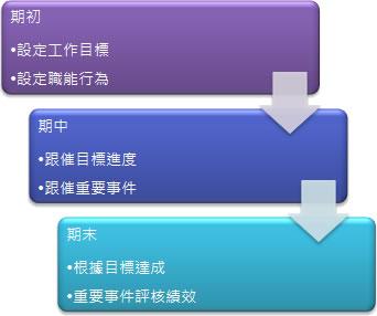 正航HRM绩效管理三部曲