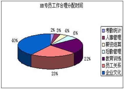HR工作合理分配表