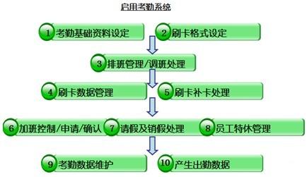 启动考勤系统流程