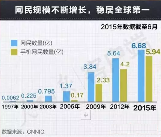 中国网民不断上升