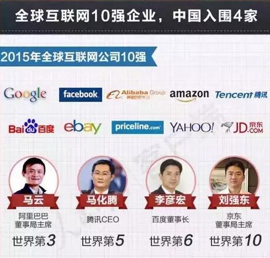 全球10强企业,中国占4席
