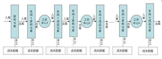 手工库存信息处理管理模式