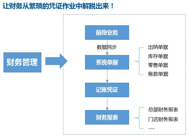 正航连锁门店财务管理流程