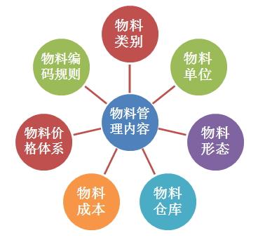 正航ERP物料管理内容