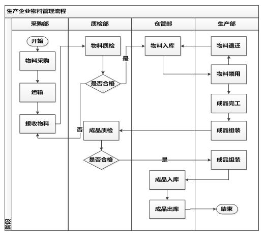 物料管理流程