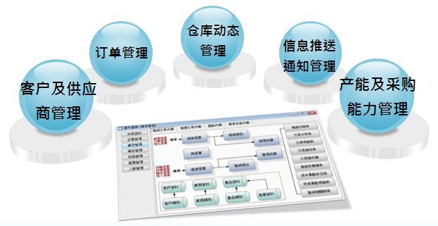 正航erp订单管理系统的基本功能