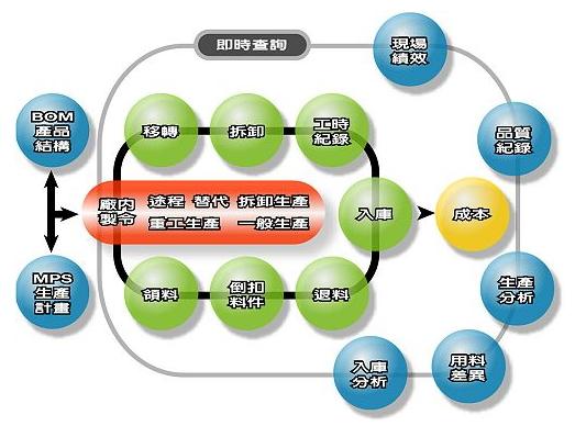 光电产业资材部作业流程