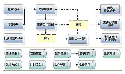 光电产业业务部业务流程
