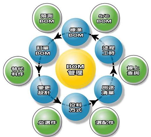 光电产业BOM管理