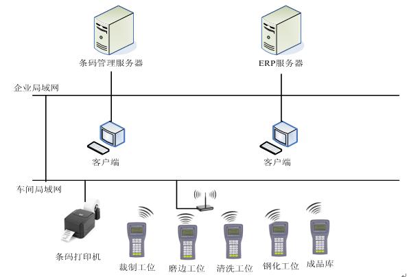 正航ERP管理软件与条码管理系统对接的流程