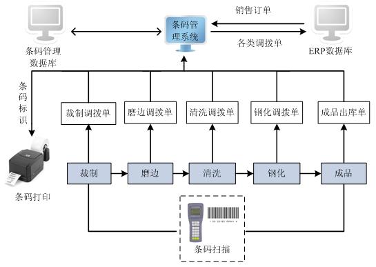 正航软件条码管理服务器
