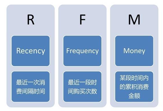 正航会员系统会员价值划分表