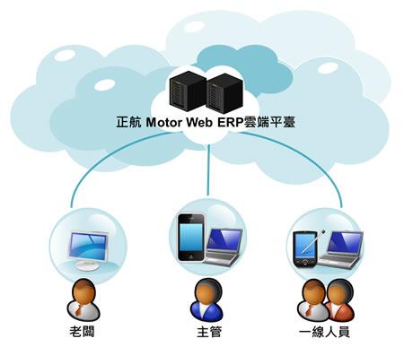 正航Motor Web ERP云端平台